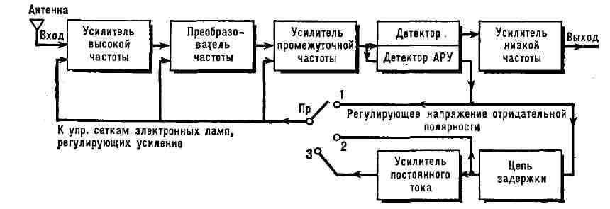 Обобщённая блок-схема